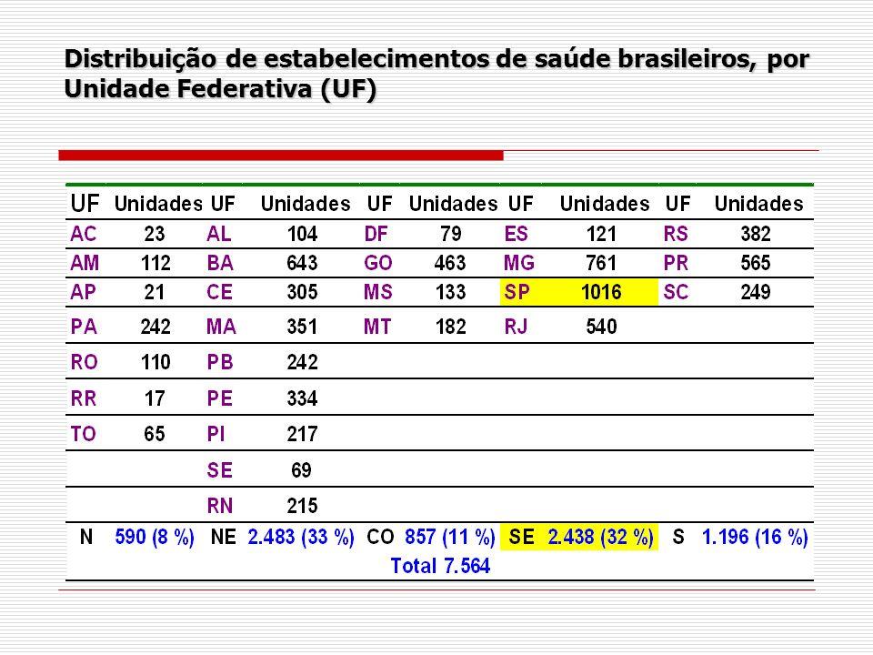 Distribuição de estabelecimentos de saúde brasileiros, por Unidade Federativa (UF)