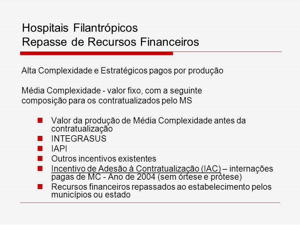 Hospitais Filantrópicos Repasse de Recursos Financeiros