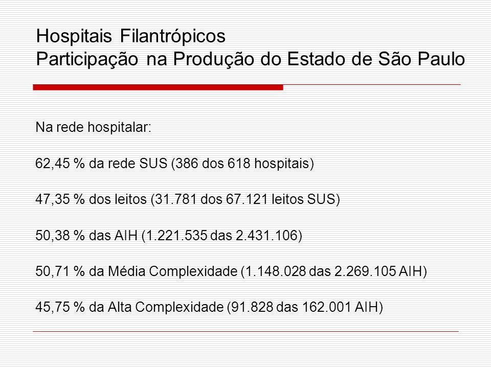 Hospitais Filantrópicos Participação na Produção do Estado de São Paulo