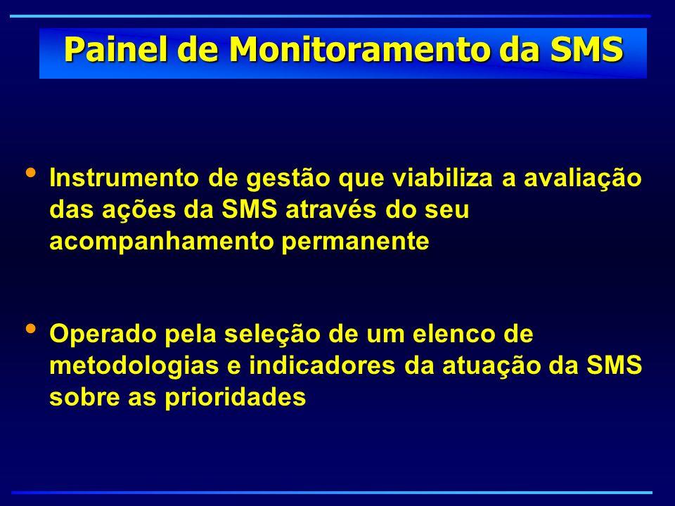 Painel de Monitoramento da SMS