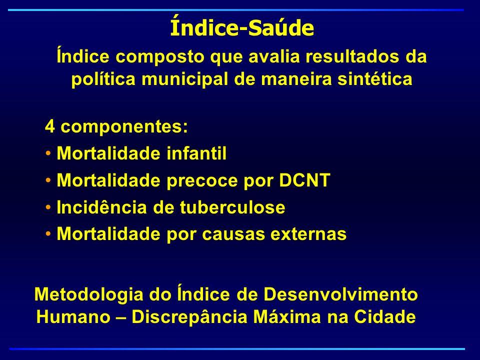 Índice-Saúde Índice composto que avalia resultados da política municipal de maneira sintética. 4 componentes: