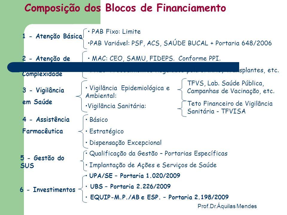 Composição dos Blocos de Financiamento
