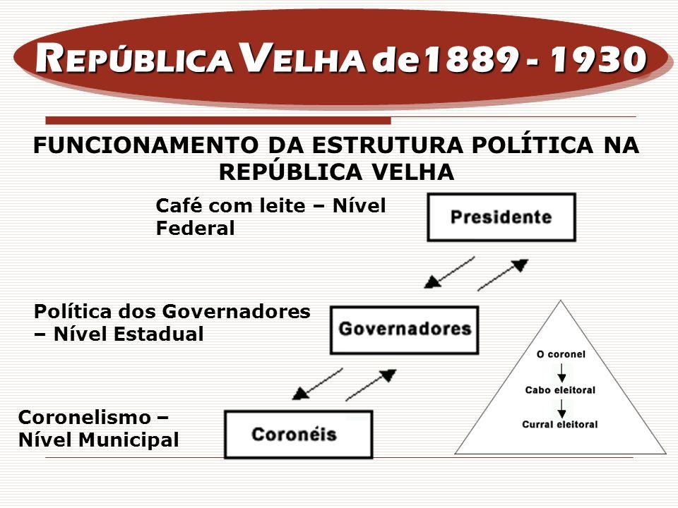 Funcionamento da estrutura política na república velha