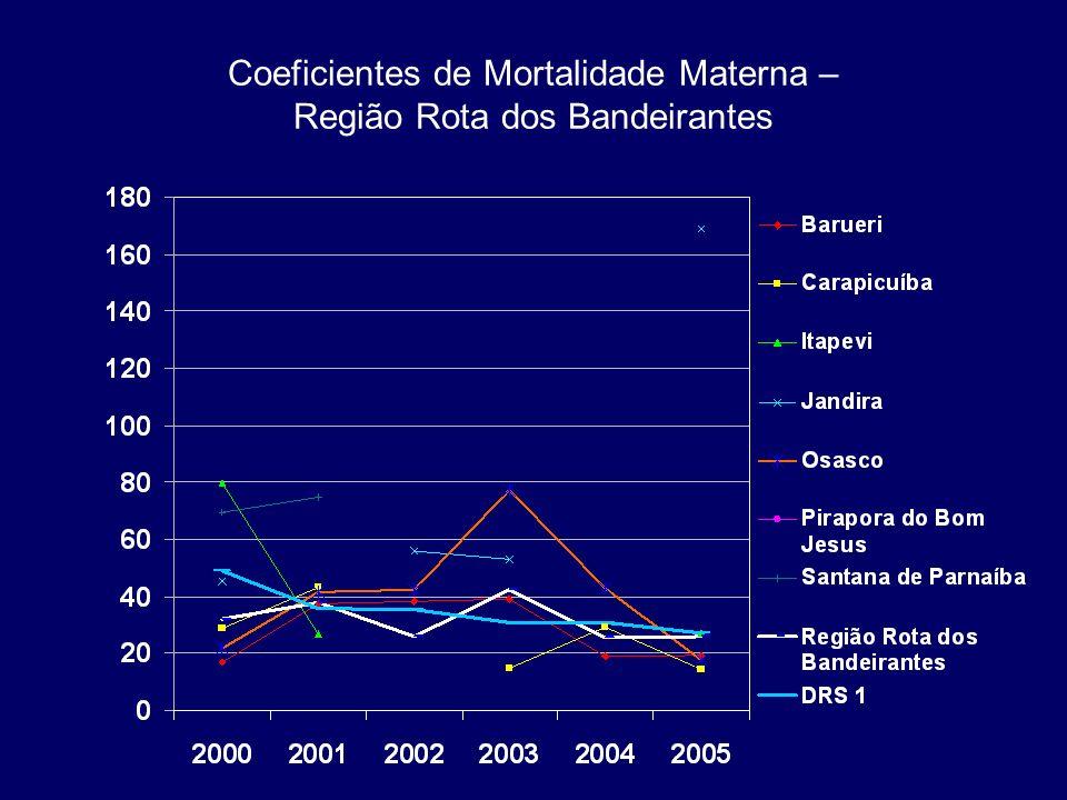 Coeficientes de Mortalidade Materna – Região Rota dos Bandeirantes
