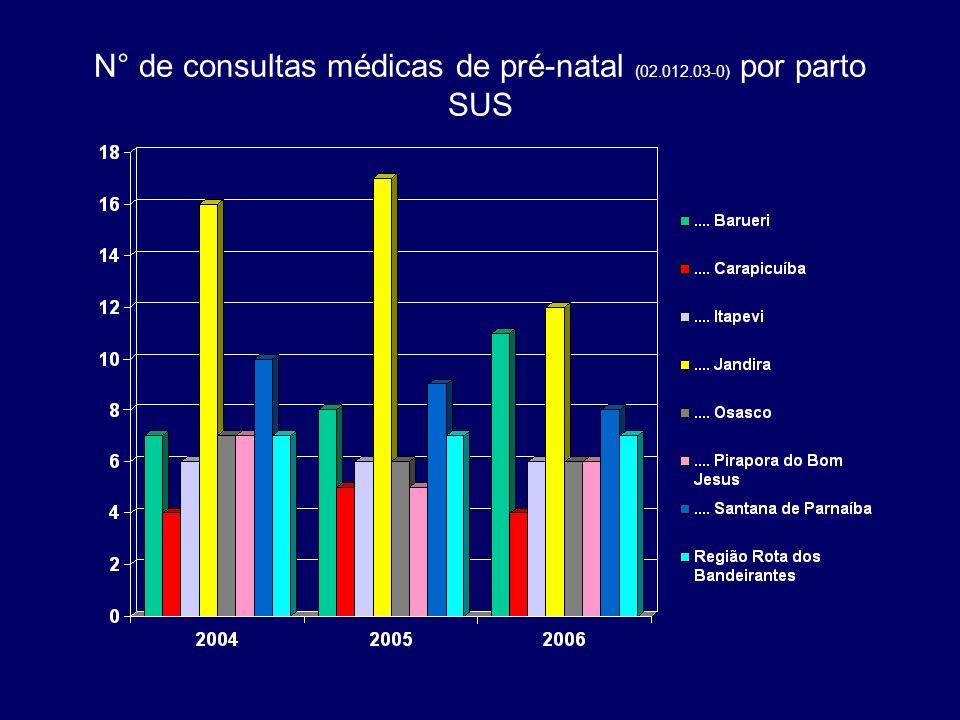 N° de consultas médicas de pré-natal (02.012.03-0) por parto SUS