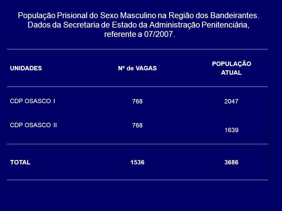 População Prisional do Sexo Masculino na Região dos Bandeirantes