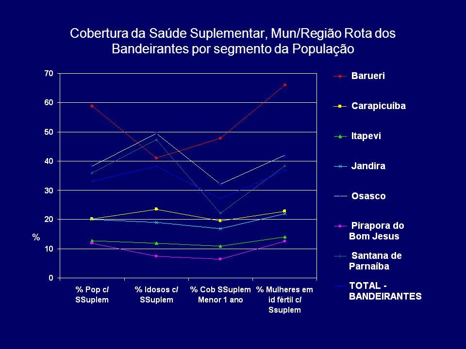 Cobertura da Saúde Suplementar, Mun/Região Rota dos Bandeirantes por segmento da População