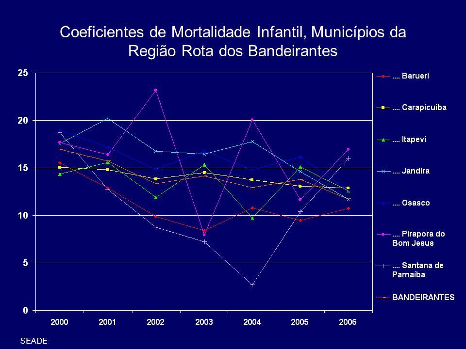 Coeficientes de Mortalidade Infantil, Municípios da Região Rota dos Bandeirantes