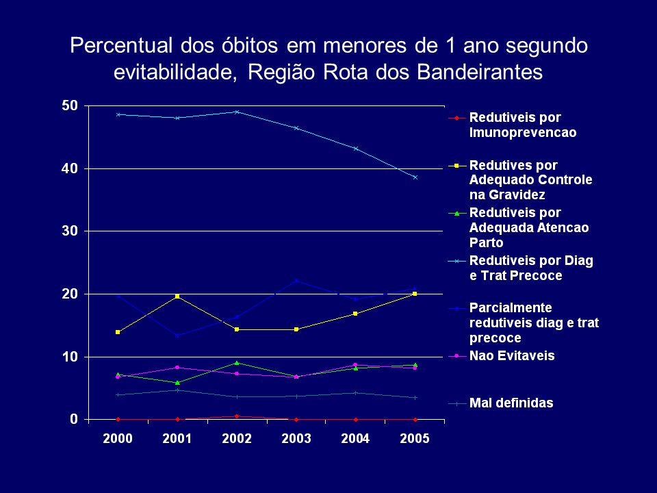 Percentual dos óbitos em menores de 1 ano segundo evitabilidade, Região Rota dos Bandeirantes