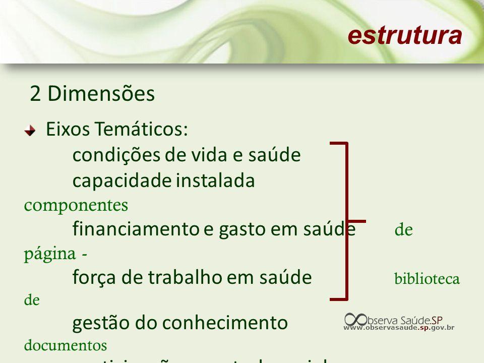 estrutura 2 Dimensões Eixos Temáticos: condições de vida e saúde