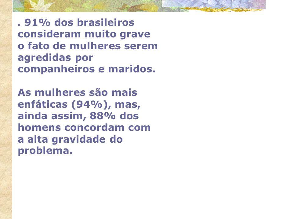 . 91% dos brasileiros consideram muito grave o fato de mulheres serem agredidas por companheiros e maridos.