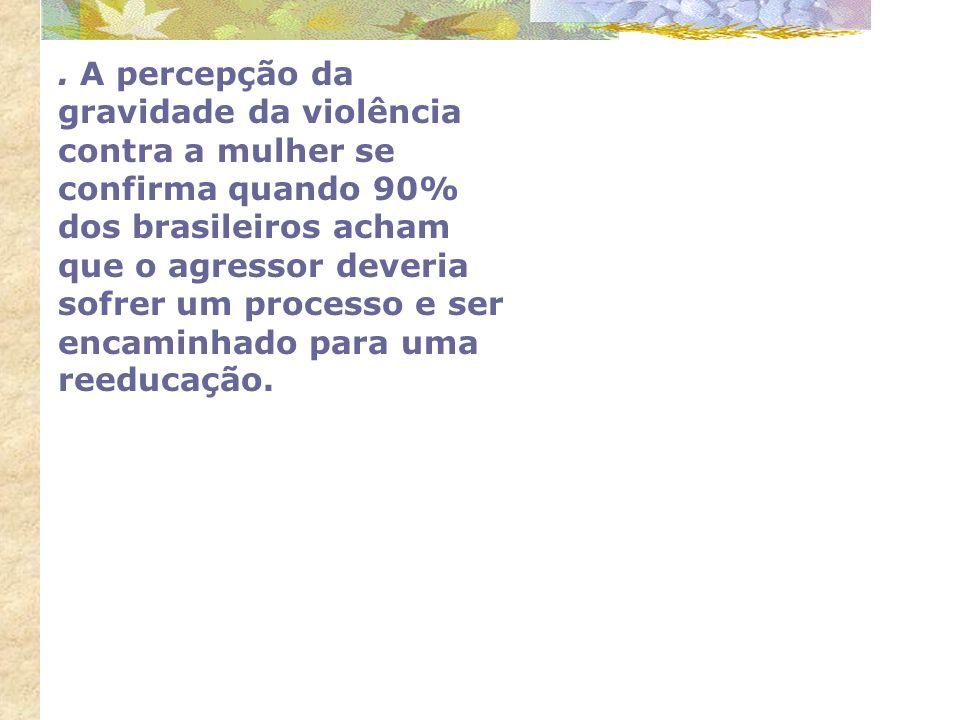 . A percepção da gravidade da violência contra a mulher se confirma quando 90% dos brasileiros acham que o agressor deveria sofrer um processo e ser encaminhado para uma reeducação.