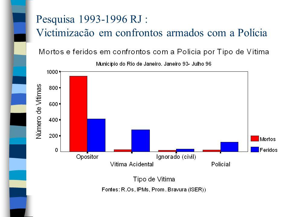 Pesquisa 1993-1996 RJ : Victimizacão em confrontos armados com a Polícia