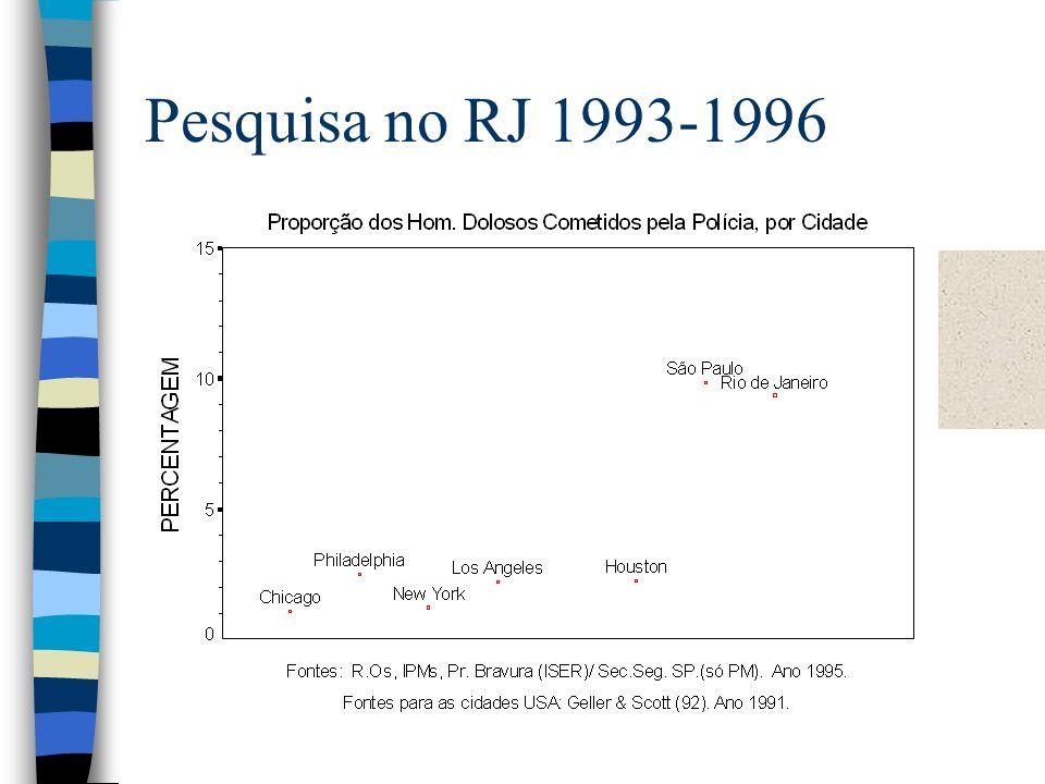 Pesquisa no RJ 1993-1996
