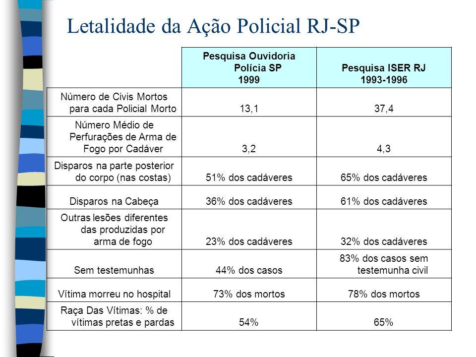 Letalidade da Ação Policial RJ-SP