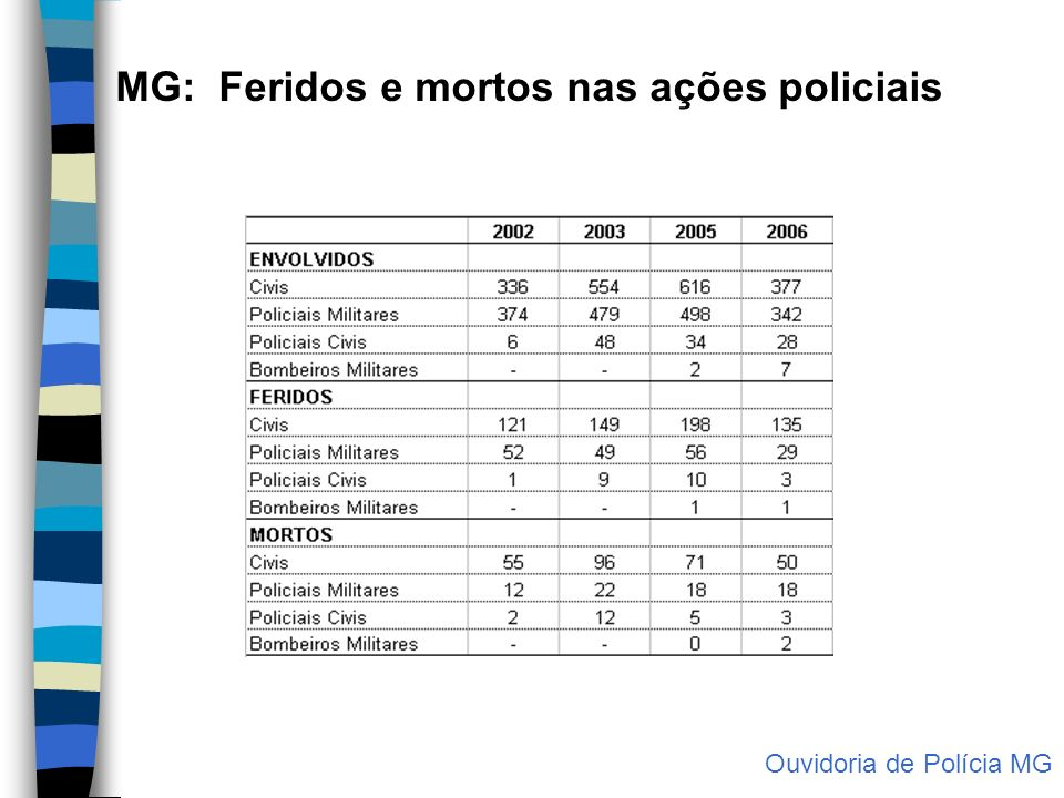 MG: Feridos e mortos nas ações policiais