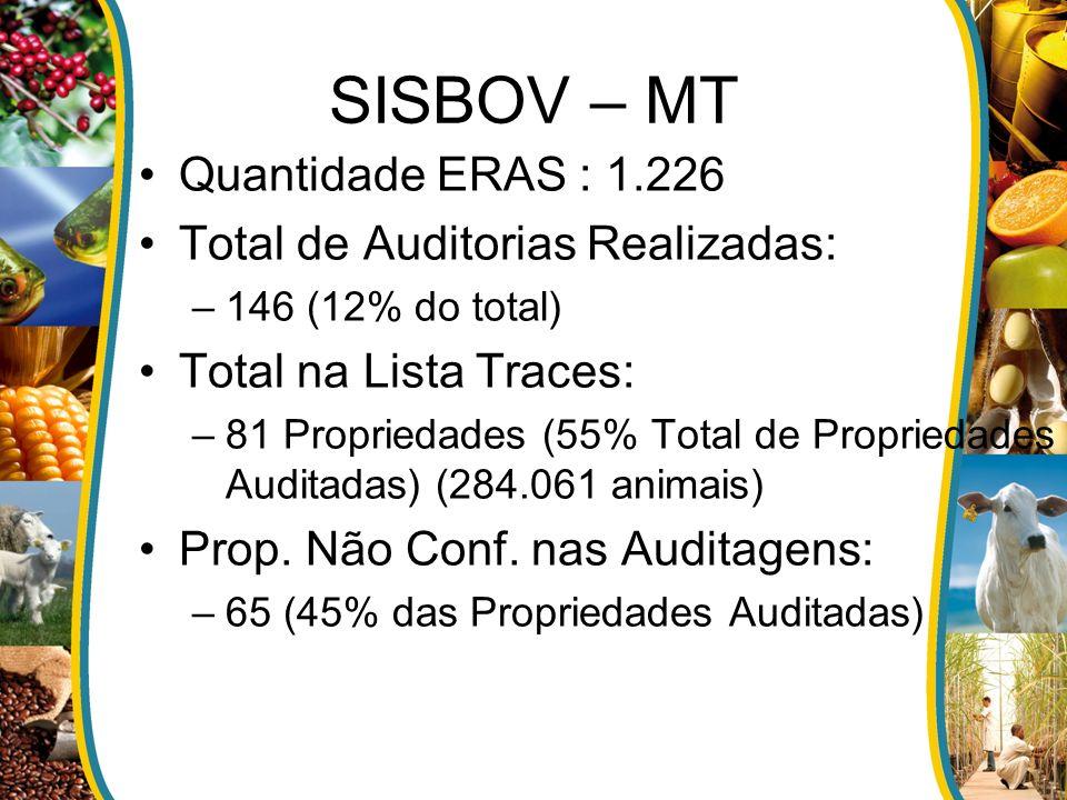 SISBOV – MT Quantidade ERAS : 1.226 Total de Auditorias Realizadas:
