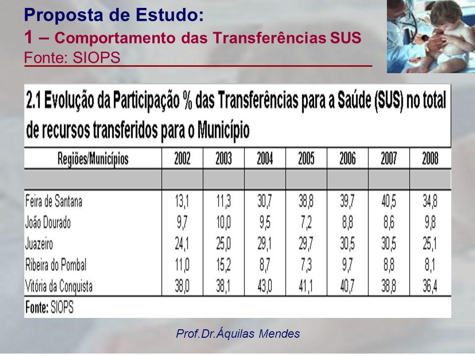 Proposta de Estudo: 1 – Comportamento das Transferências SUS Fonte: SIOPS