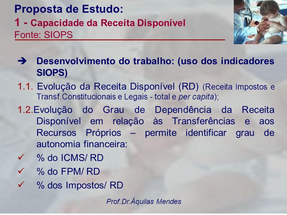 Proposta de Estudo: 1 - Capacidade da Receita Disponível Fonte: SIOPS