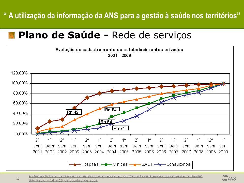 Plano de Saúde - Rede de serviços