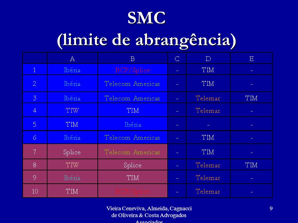 SMC (limite de abrangência)