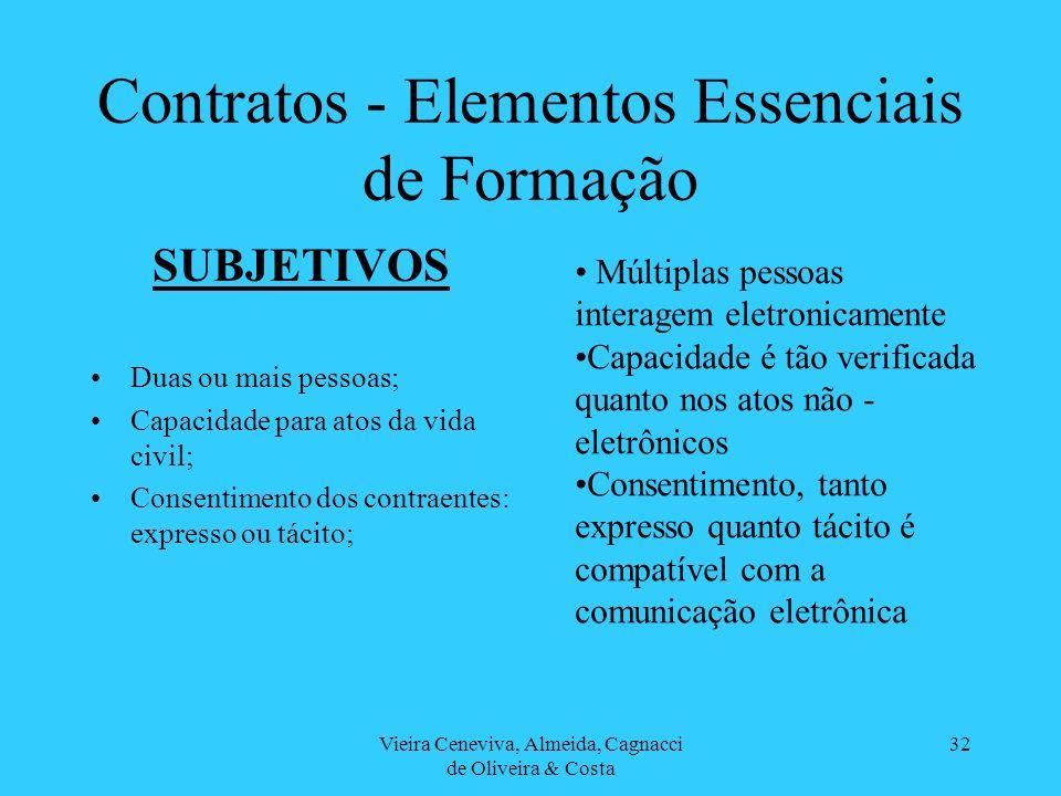 Contratos - Elementos Essenciais de Formação