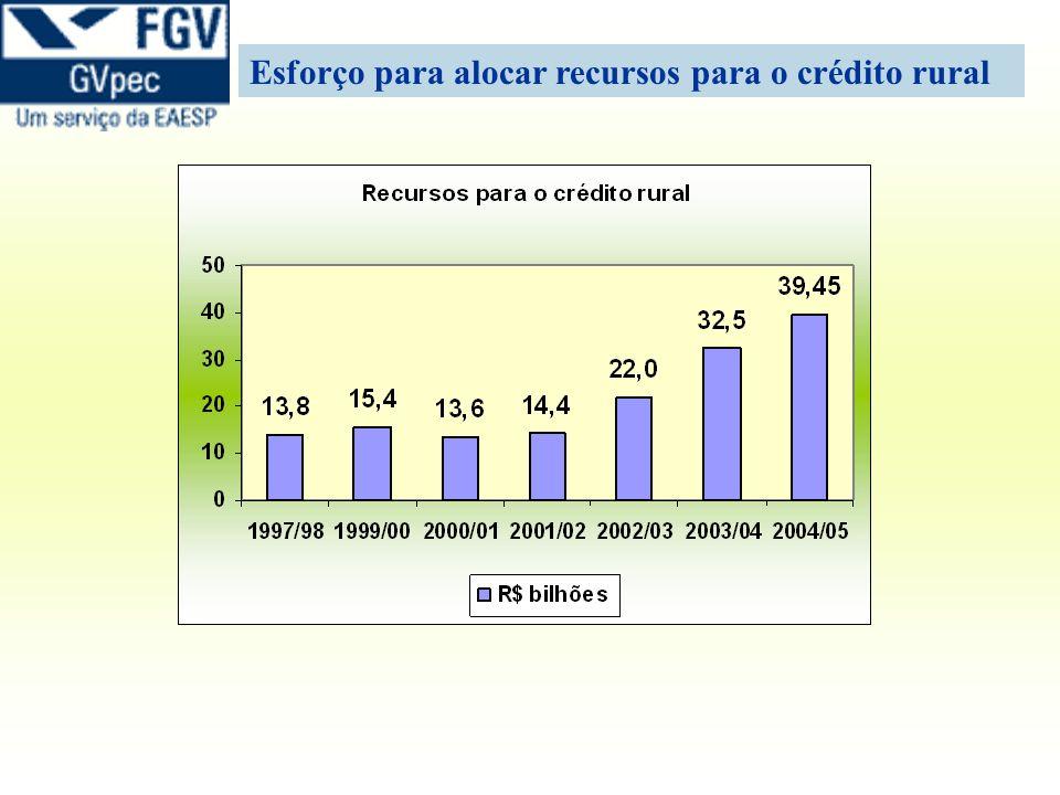 Esforço para alocar recursos para o crédito rural