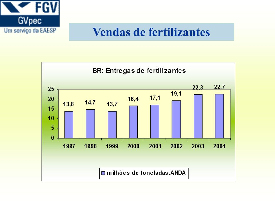 Vendas de fertilizantes