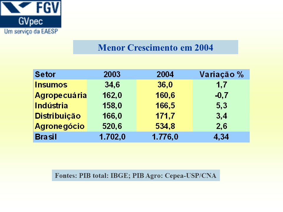 Menor Crescimento em 2004 Fontes: PIB total: IBGE; PIB Agro: Cepea-USP/CNA