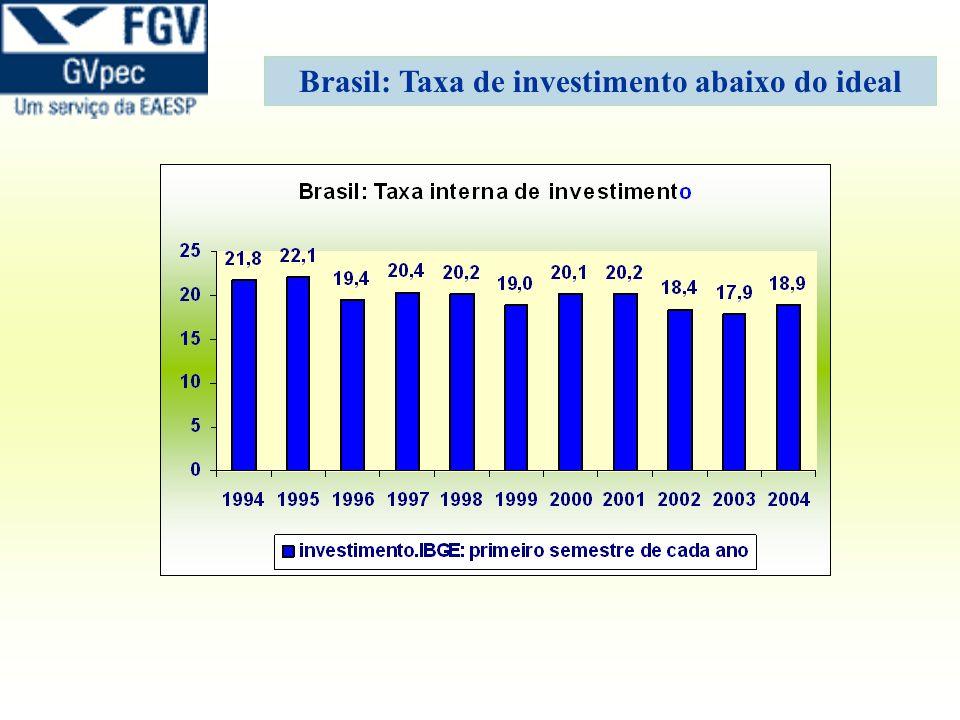 Brasil: Taxa de investimento abaixo do ideal