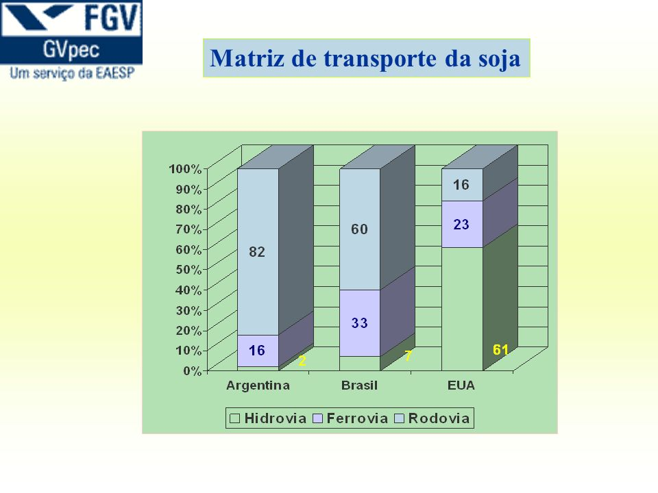 Matriz de transporte da soja