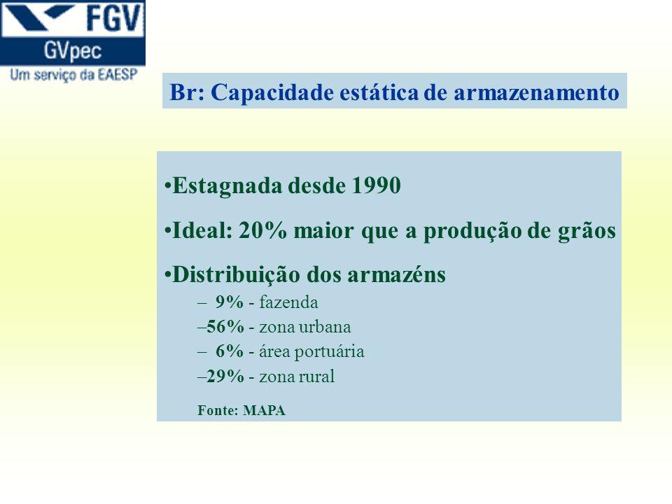 Br: Capacidade estática de armazenamento