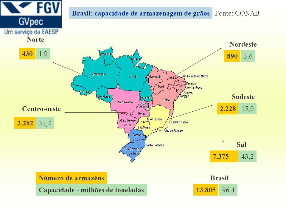 Brasil: capacidade de armazenagem de grãos