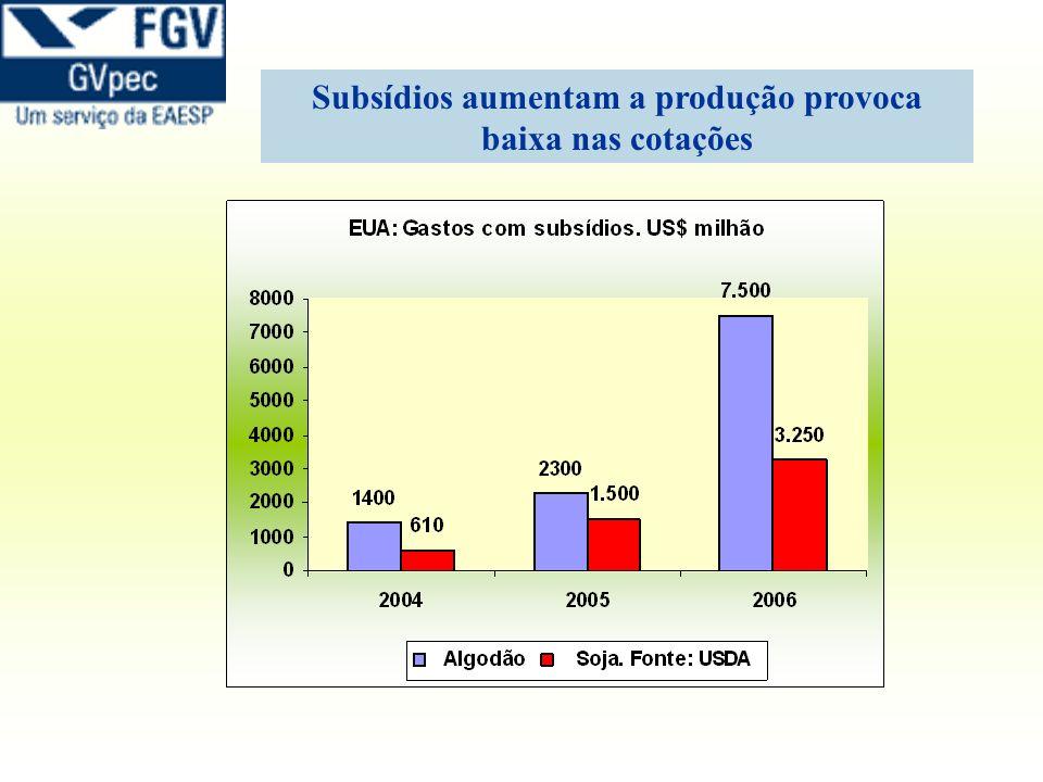 Subsídios aumentam a produção provoca baixa nas cotações