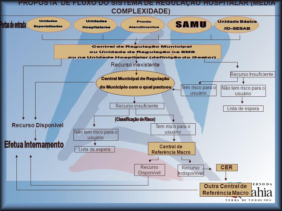 PROPOSTA DE FLUXO DO SISTEMA DE REGULAÇÃO HOSPITALAR (MÉDIA COMPLEXIDADE)