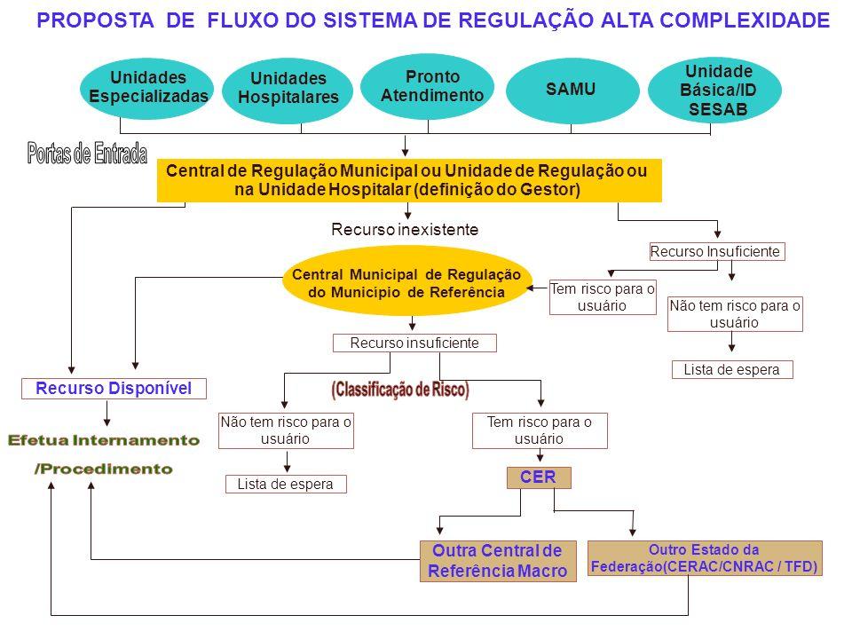 PROPOSTA DE FLUXO DO SISTEMA DE REGULAÇÃO ALTA COMPLEXIDADE