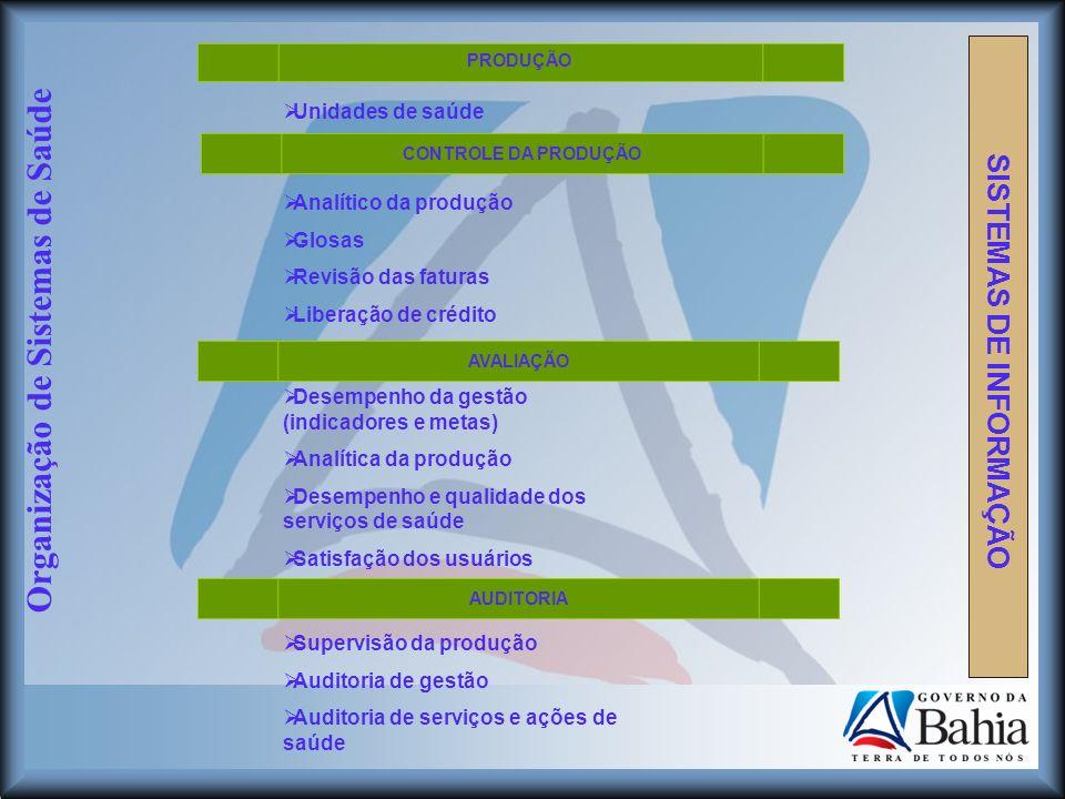 Organização de Sistemas de Saúde