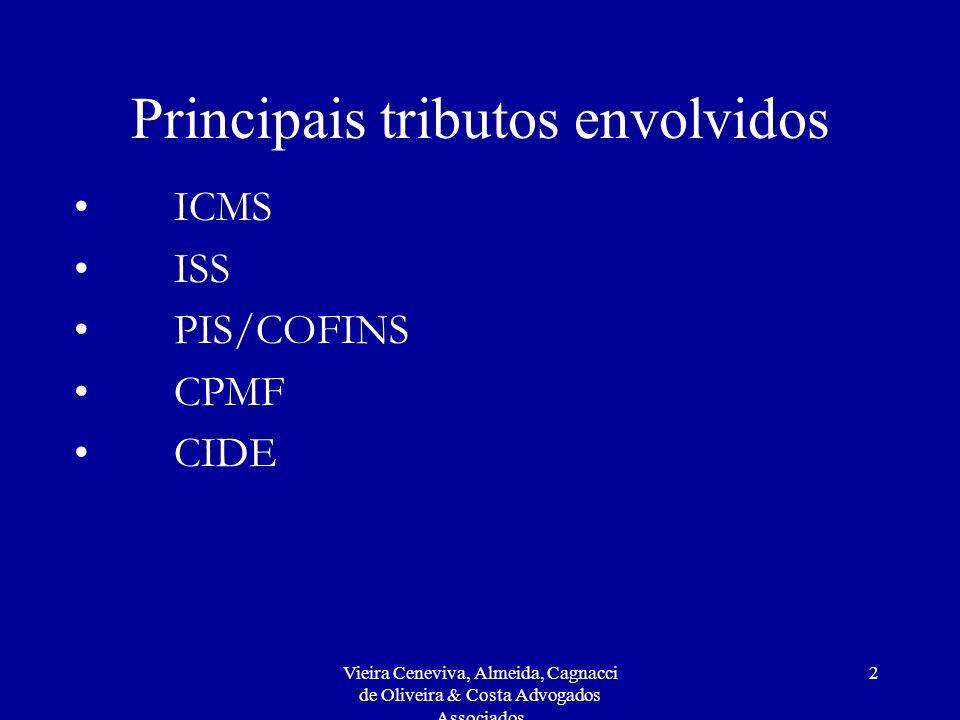 Principais tributos envolvidos
