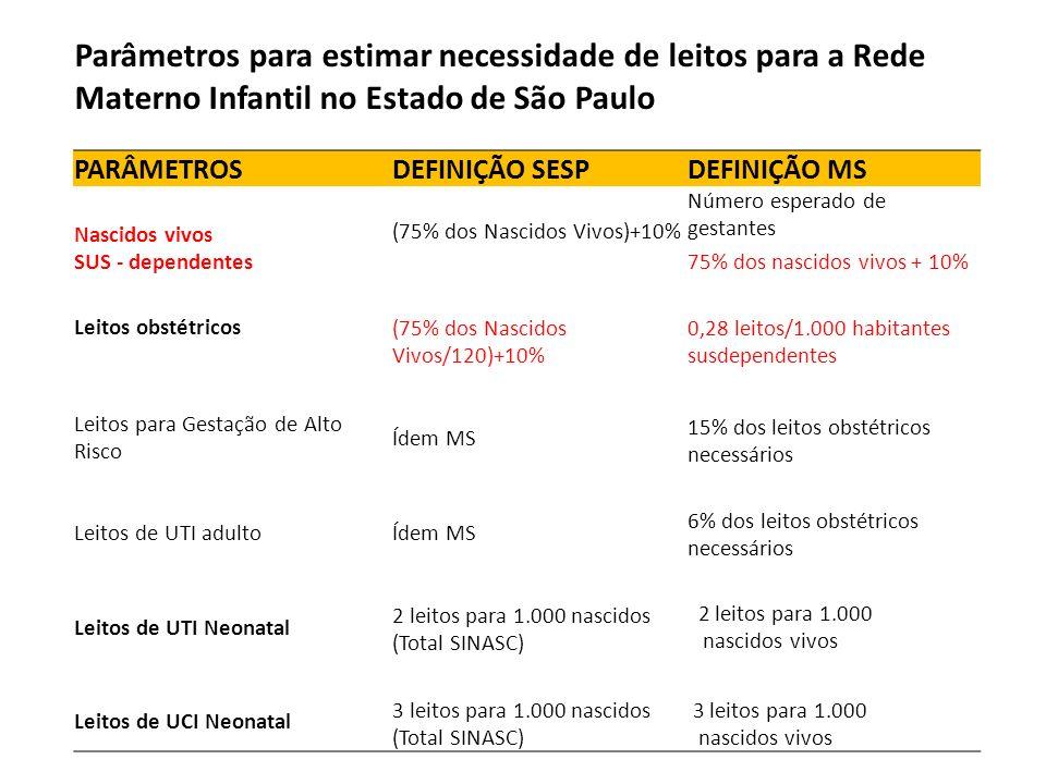 Parâmetros para estimar necessidade de leitos para a Rede Materno Infantil no Estado de São Paulo