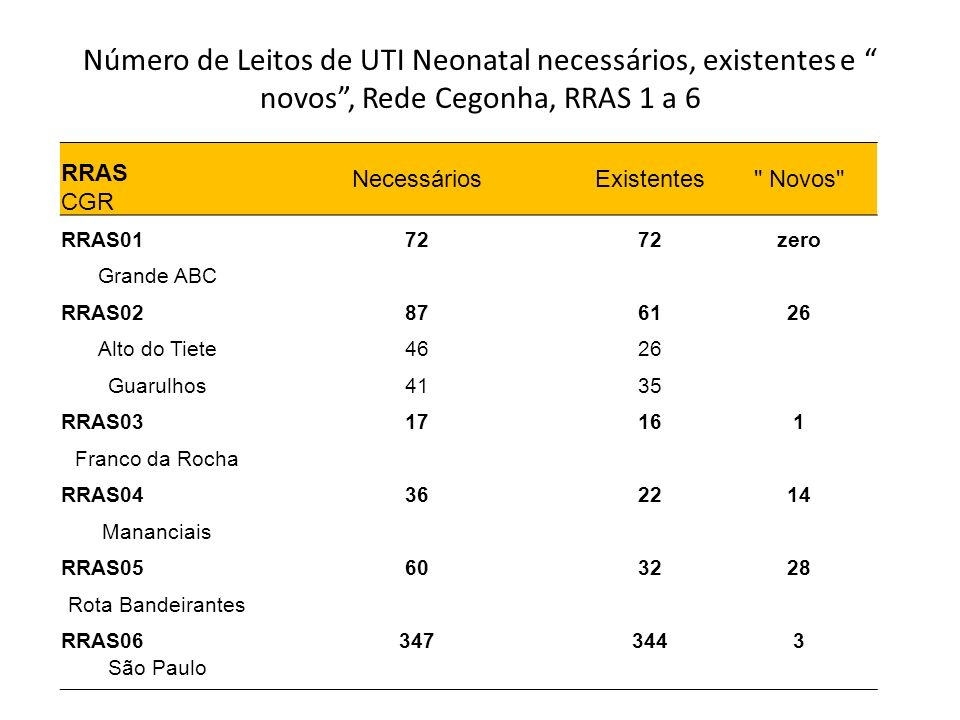 Número de Leitos de UTI Neonatal necessários, existentes e novos , Rede Cegonha, RRAS 1 a 6