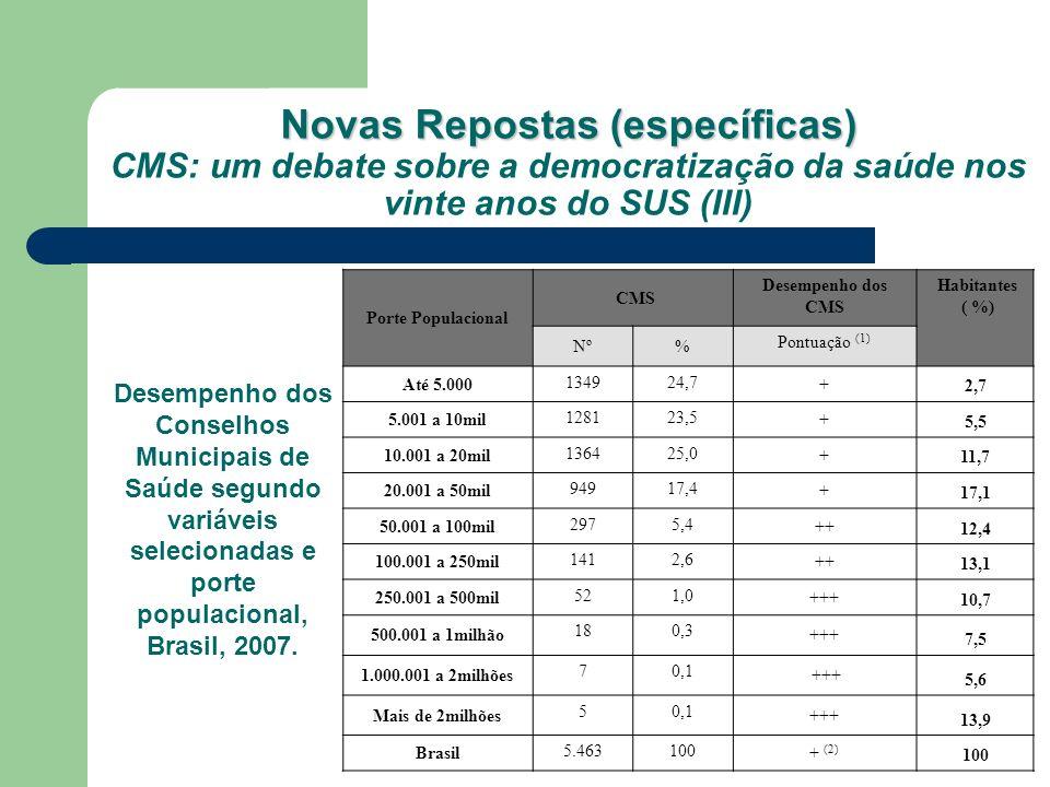 Novas Repostas (específicas) CMS: um debate sobre a democratização da saúde nos vinte anos do SUS (III)