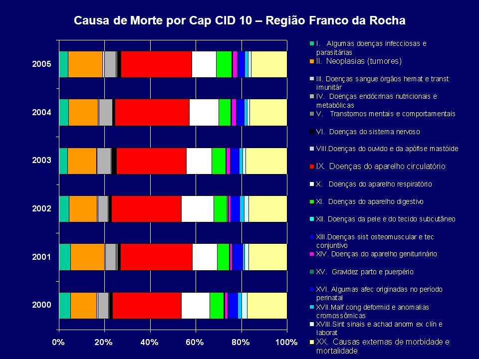 Causa de Morte por Cap CID 10 – Região Franco da Rocha