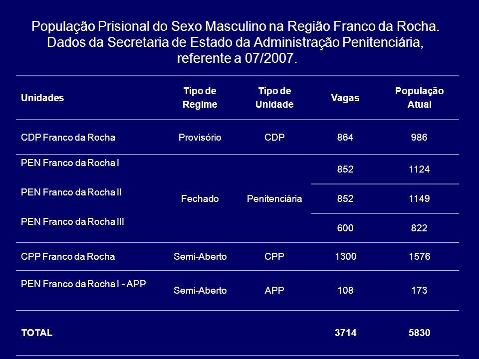 População Prisional do Sexo Masculino na Região Franco da Rocha