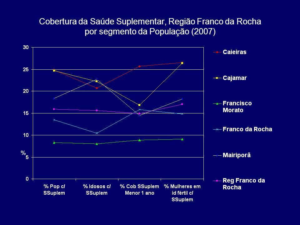 Cobertura da Saúde Suplementar, Região Franco da Rocha por segmento da População (2007)