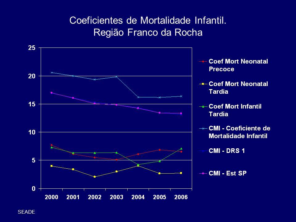 Coeficientes de Mortalidade Infantil. Região Franco da Rocha