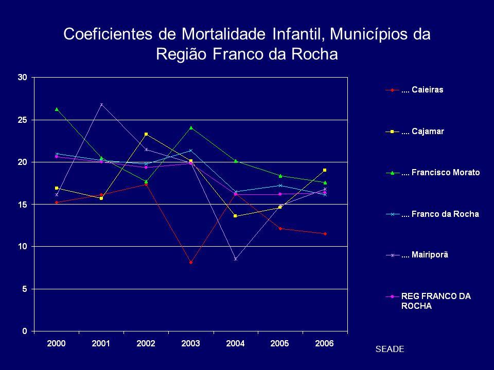 Coeficientes de Mortalidade Infantil, Municípios da Região Franco da Rocha