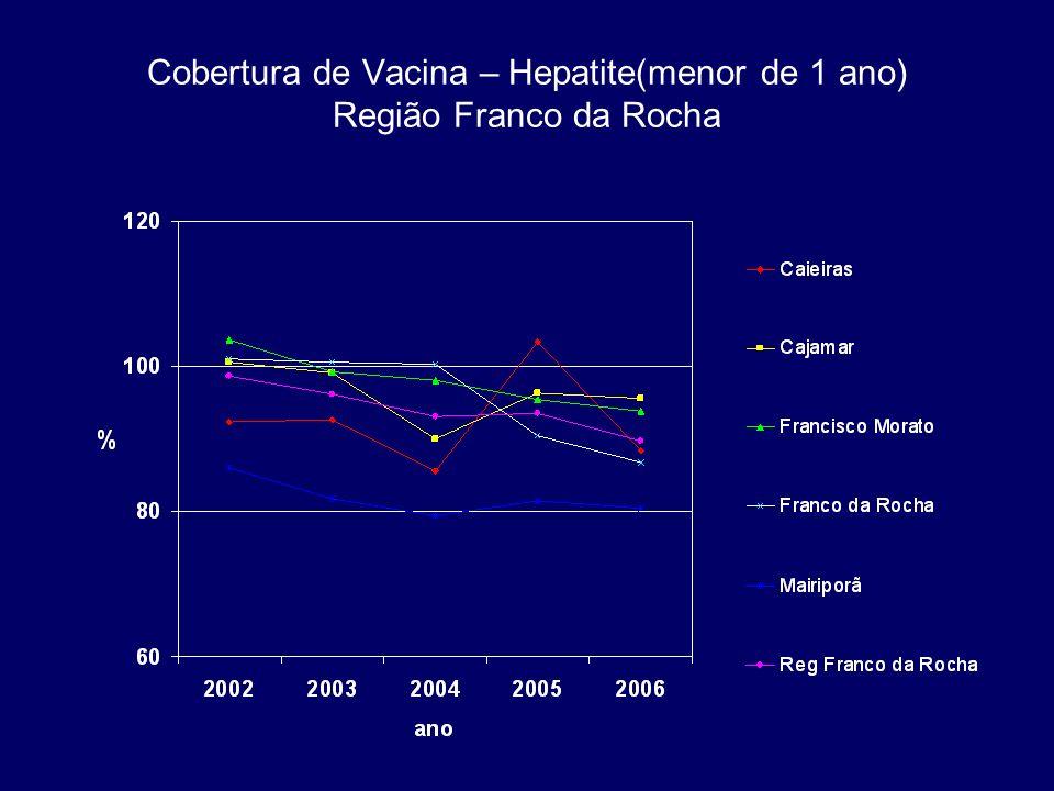 Cobertura de Vacina – Hepatite(menor de 1 ano) Região Franco da Rocha