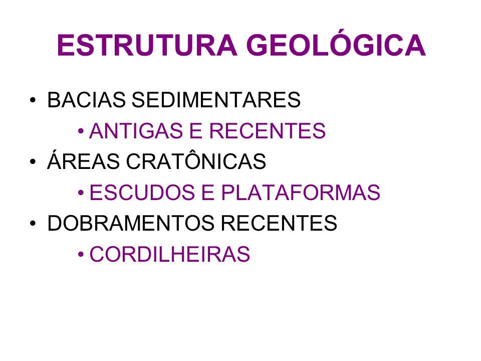 ESTRUTURA GEOLÓGICA BACIAS SEDIMENTARES ANTIGAS E RECENTES