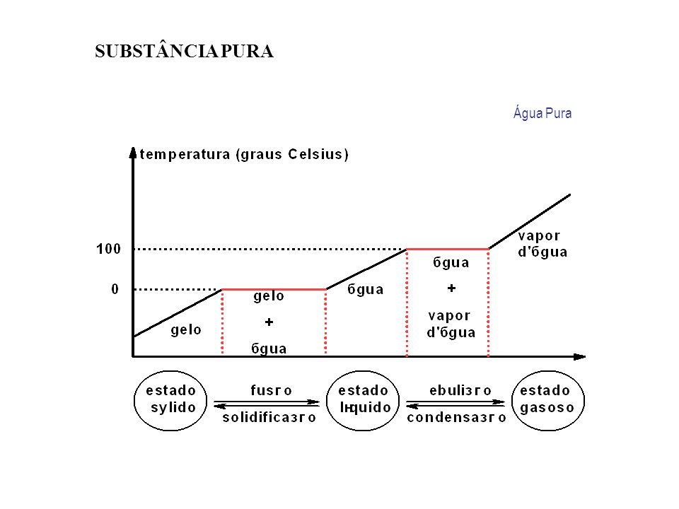 SUBSTÂNCIA PURA Água Pura