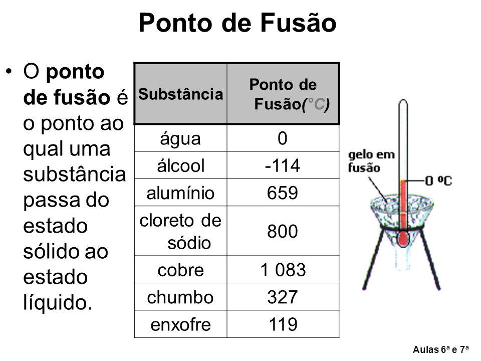 Ponto de Fusão O ponto de fusão é o ponto ao qual uma substância passa do estado sólido ao estado líquido.